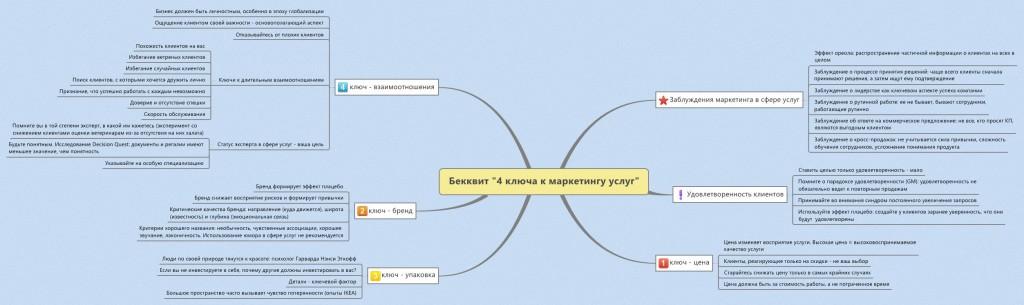 "Mind-map по книге Беквита ""4 ключа к маркетингу услуг"""