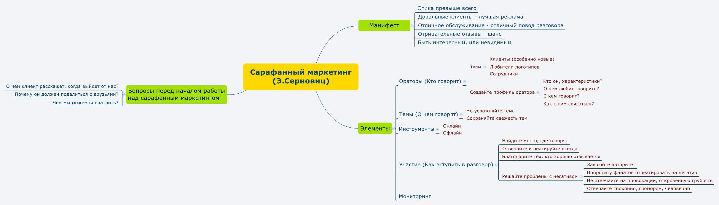 "Серновиц ""Сарафанный маркетинг"""