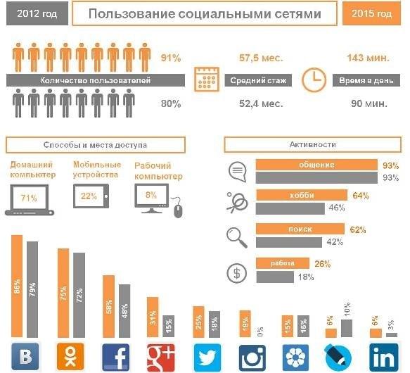 Инфографика использования соцсетей
