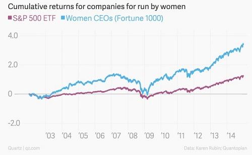 График прибыли компаний