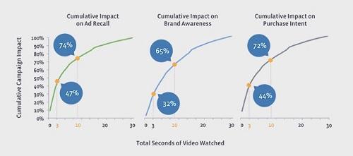 Влияние Facebook на показатели бренда
