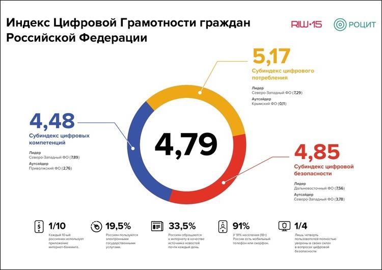 График цифровой грамотности россиян