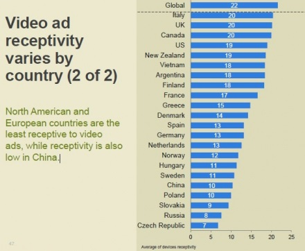 Статистика восприимчивость к видеорекламе