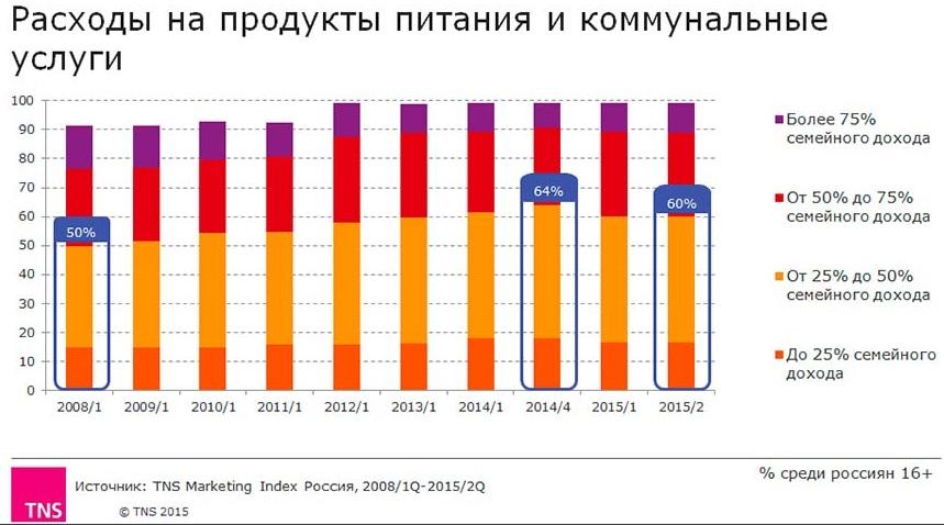 Статистика расходов россиян