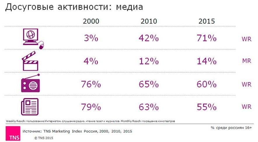 Статистика досуговых медиа