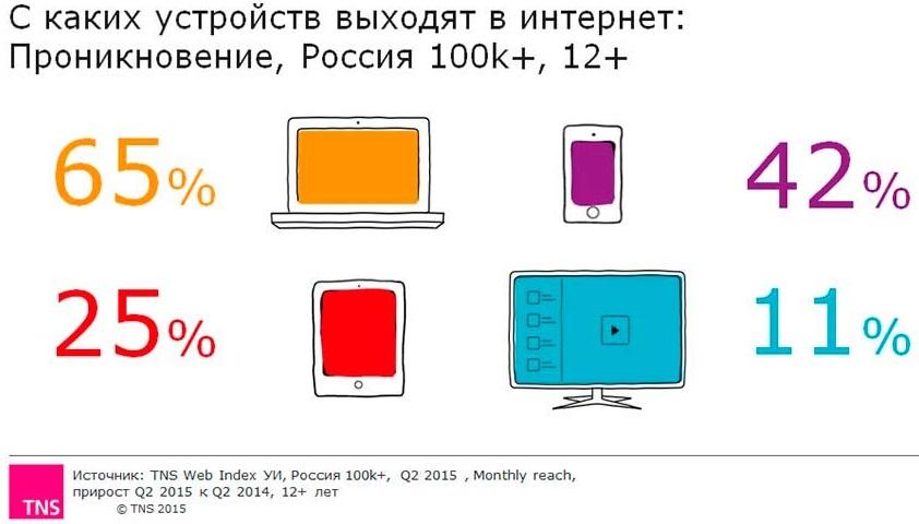 Статистика устройств выхода в Интернет