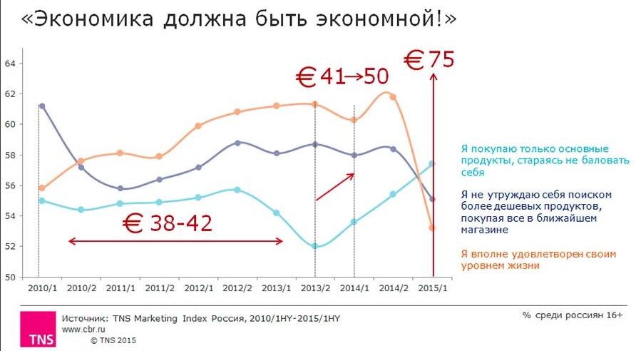 Статистика расходов в кризис