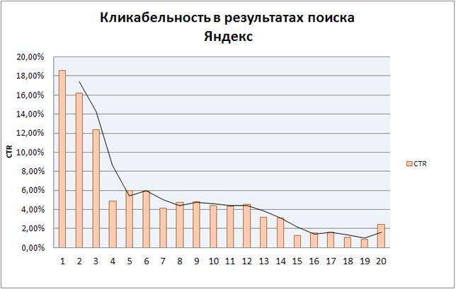 Исследование CTR в выдаче Яндекса по небрендовым запросам