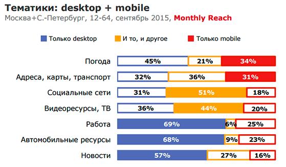 Интересы в mobile и desktop