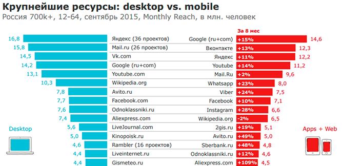 Топ сайтов для мобильного и настольного интернета