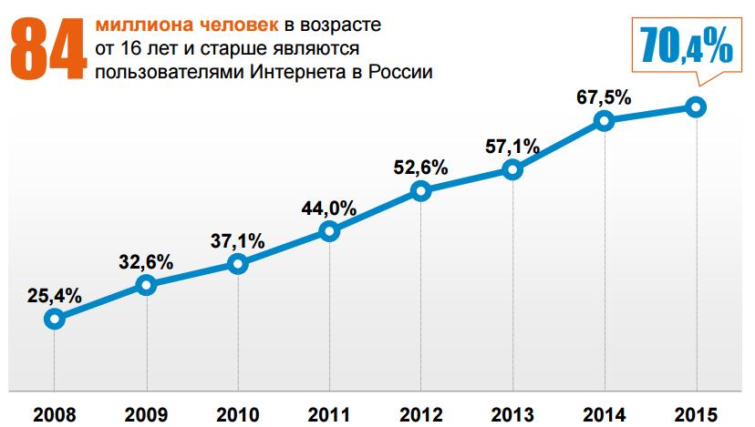 Аудитория интернета в 2015 году