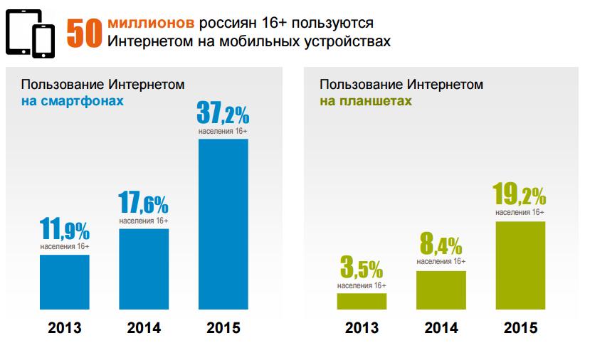 Аудитория мобильного Интернета в 2015 году