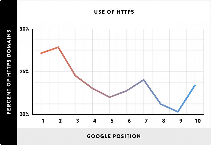 HTTPS ранжирование