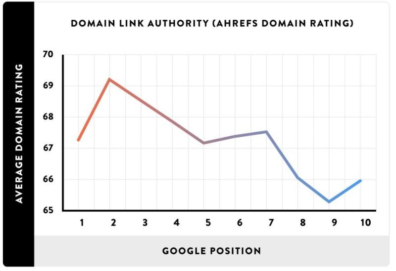 Google влияние ссылок на ранжирование