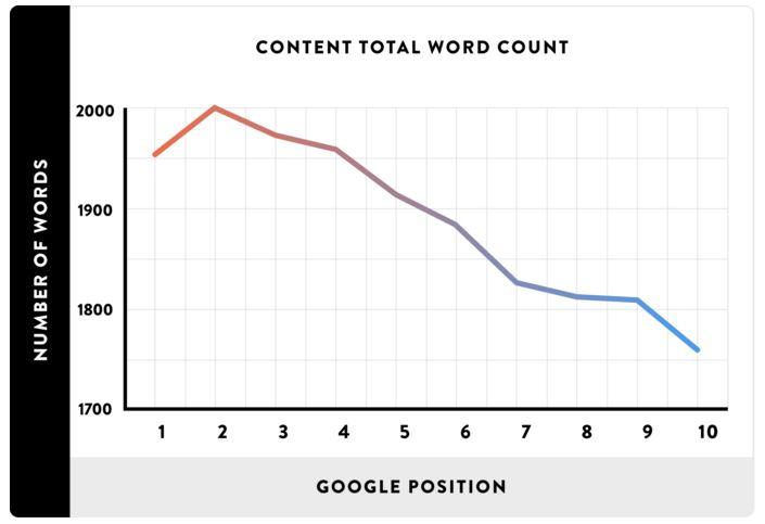Сколько знаков писать для текстов Google