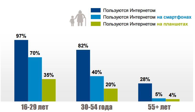 Интернет в разных возрастных группах